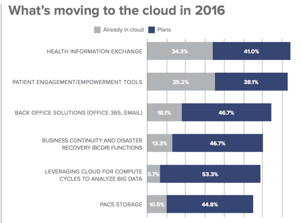 health care cloud