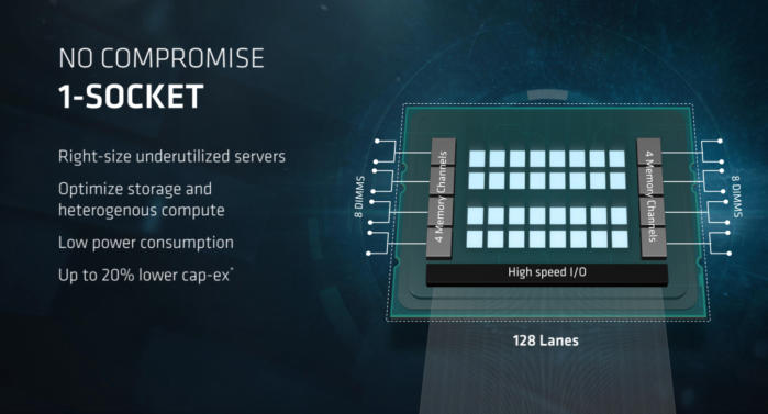 AMD's Epyc one-socket processor chip