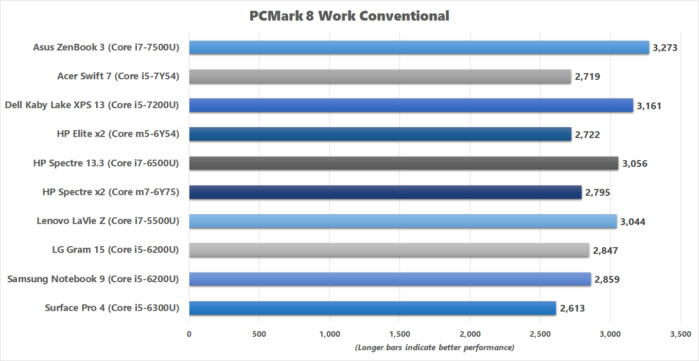acer swift 7 pcmark8 work conventional results