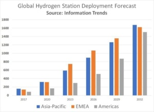 Hydrogen fuel cell stations