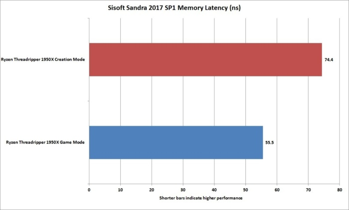 ryzen threadripper 1950x sisoft sandra 2017 sp1 memory latency