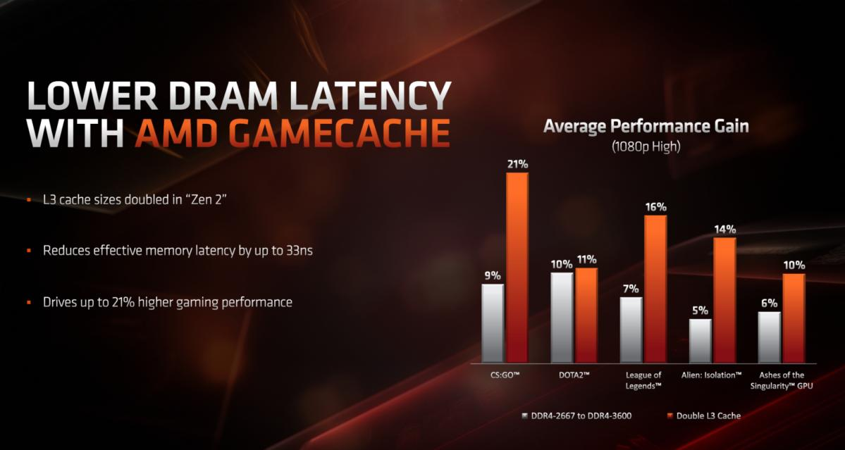 ryzen 3000 lower latency ram