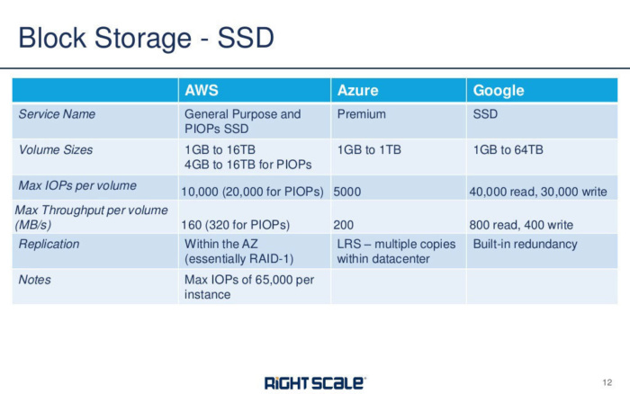 block storage aws azure google rightscale