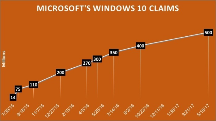 msft win10 claims