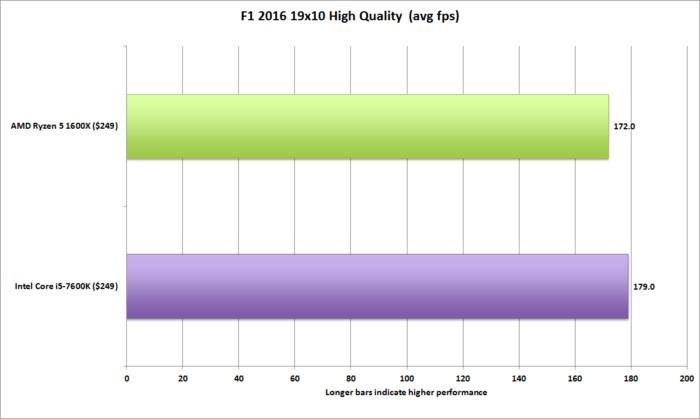 ryzen 5 f1 2016 19x10 high