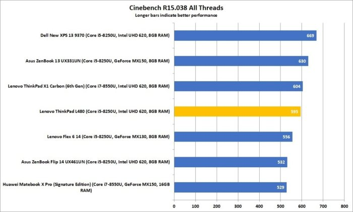 lenovo thinkpad l480 cinebench