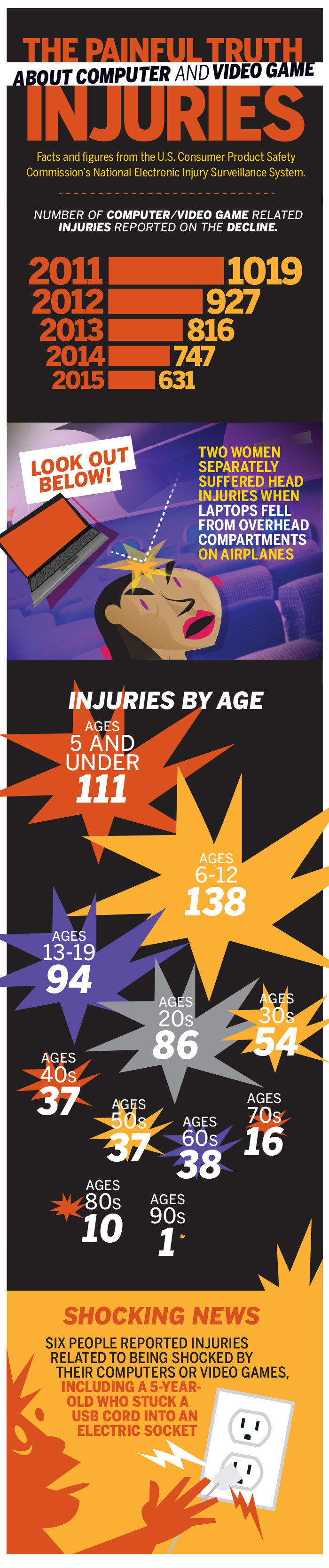 computer injuries