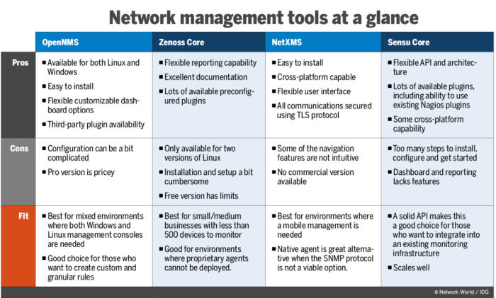 Review: 4 open-source network management tools improve