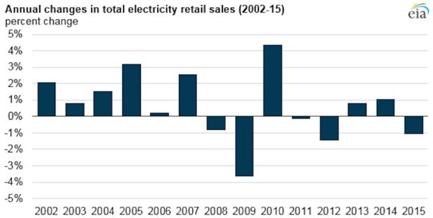 Energy sales