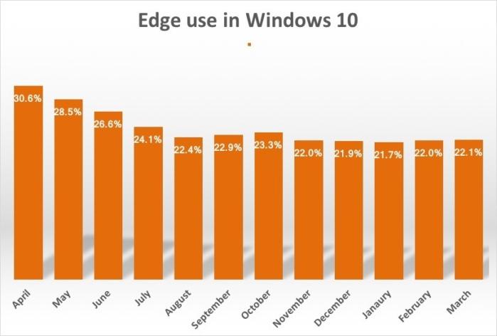 edge usage