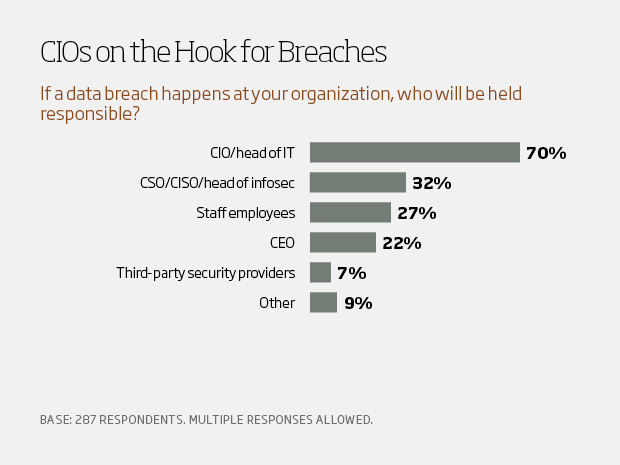 CIOs on the hook for breaches - csuite charts9