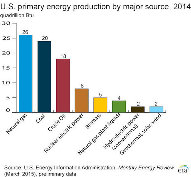us primary energy production by major source 2014 large
