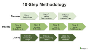 5 methodology