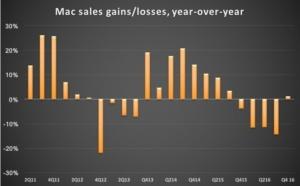 Mac sales 4Q 2016