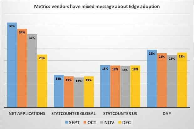 metrics vendors have mixed message