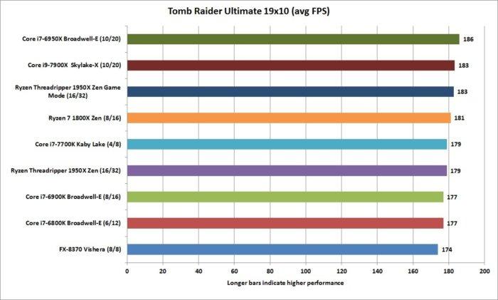 ryzen threadripper 1950x tomb raider 19x10 ultimate