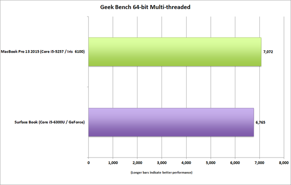 surface book vs macbook pro 13 geekbench multi