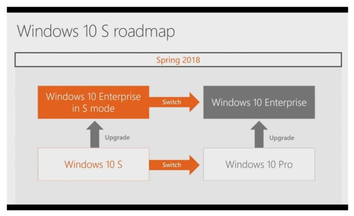 Windows 10 Enterprise in S Mode