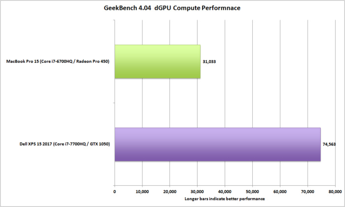 dell xps 15 vs macbookpro 15 geekbench dgpu compute performance