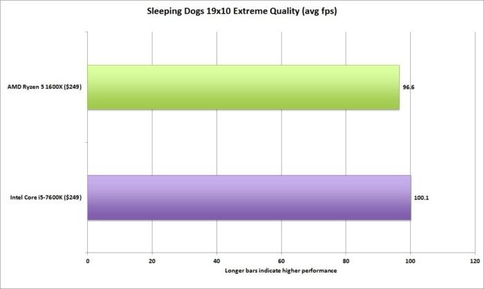 ryzen 5 sleeping dogs 19x10 extreme