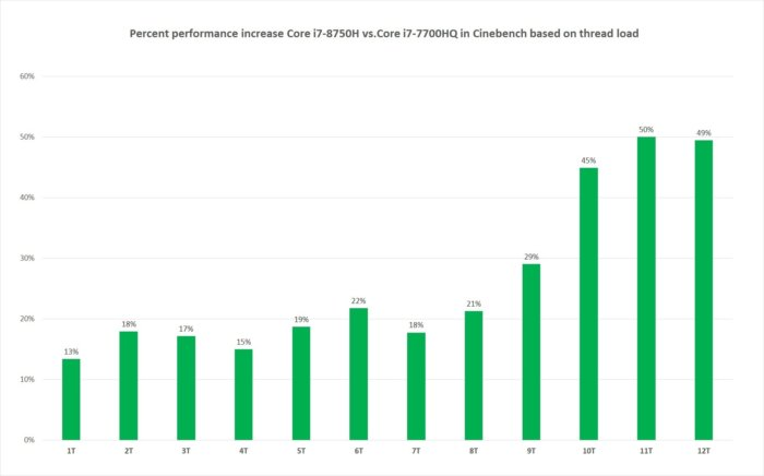 core i8750h scaling perfcentage