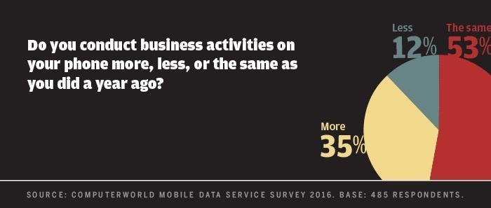 Computerworld mobile data survey 2016 - biz activities on phone