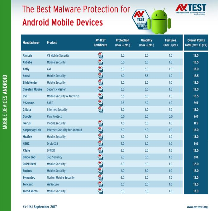 avtest 2017 09 mobile android table en