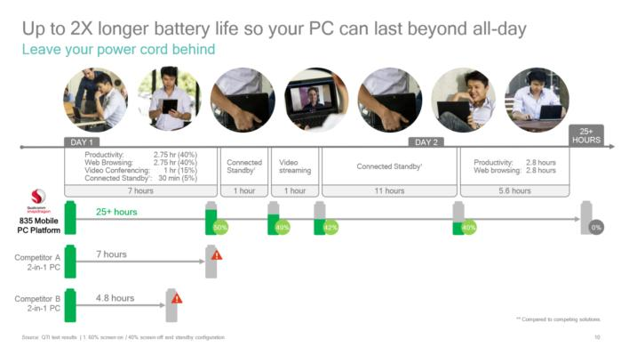 Qualcomm Snapdragon 835 PC battery life estimate 1