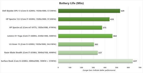 x1 yoga battery life v2