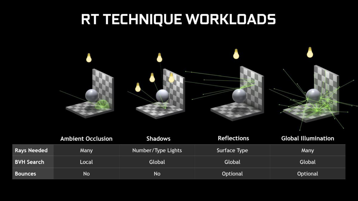 ray tracing techniques workloads