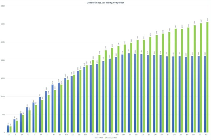 cinebench r15.038 1t 32 ryzen threadripper 1950x vs corei9 7900x