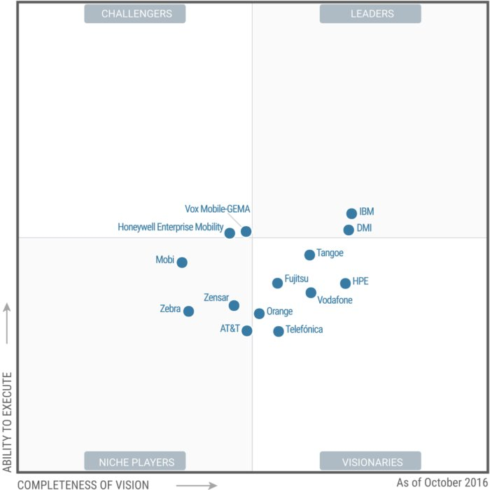 Managed Mobility Services Magic Quadrant Gartner