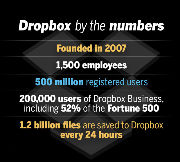 dropbox by the numbers