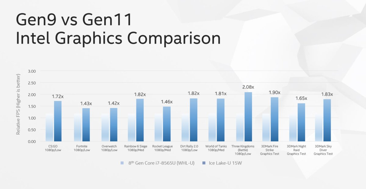 intel gen9 to gen11 graphics comparison