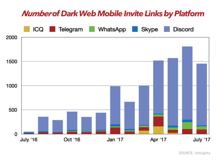 intsights mobile security dark web invite links