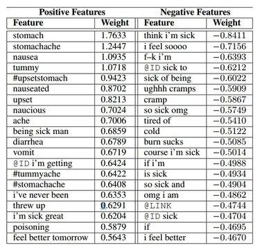 nemesis machine learning food poisoning