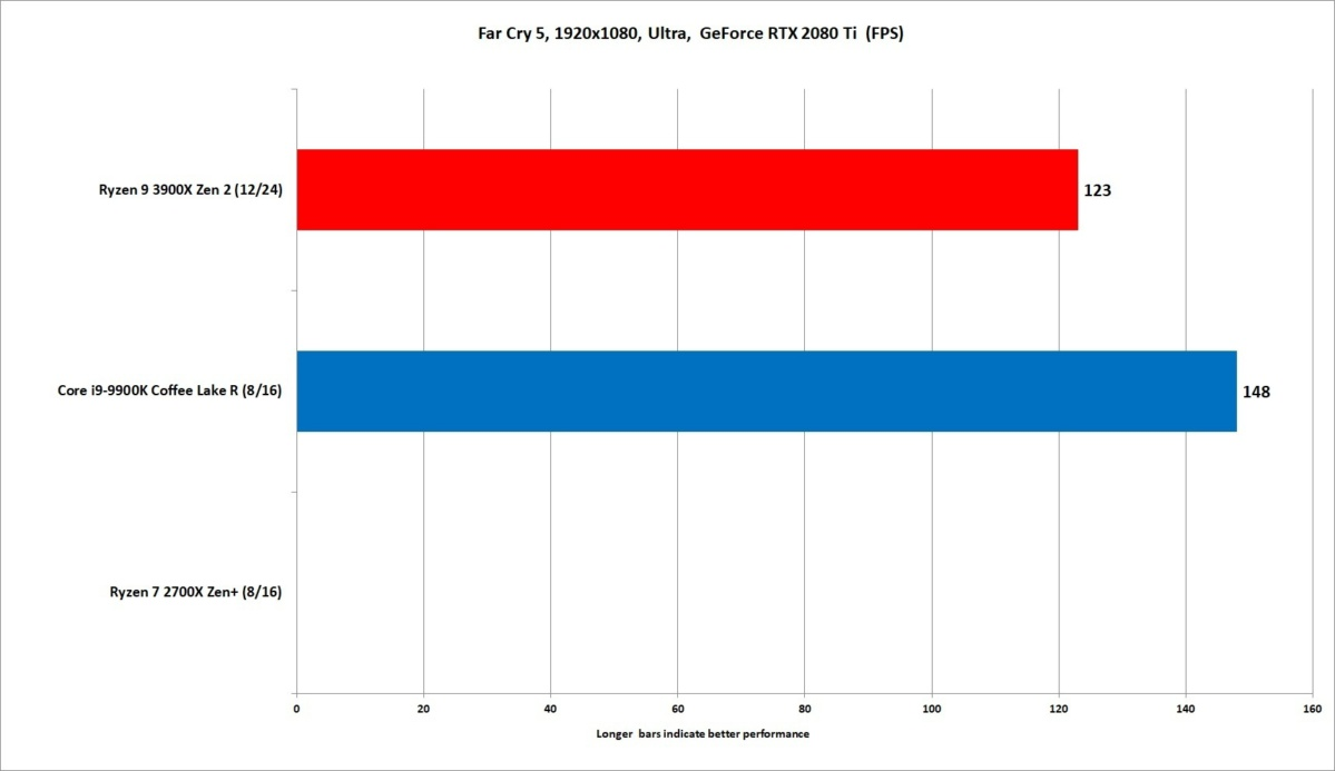 ryzen 9 3900x far cry 5 1080p rtx 1080 ultra