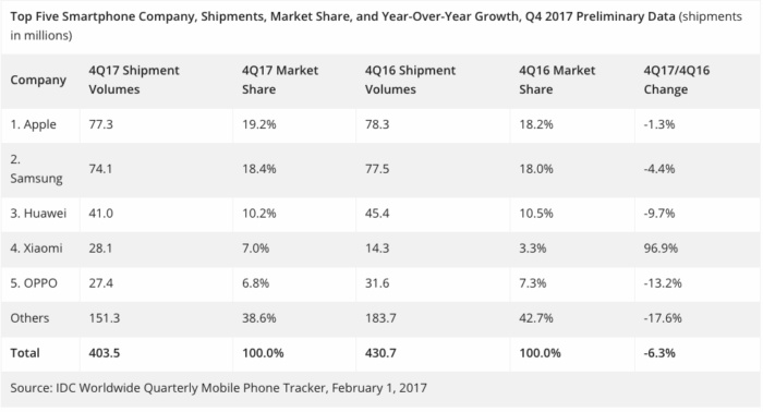 iPhone X, Android sales
