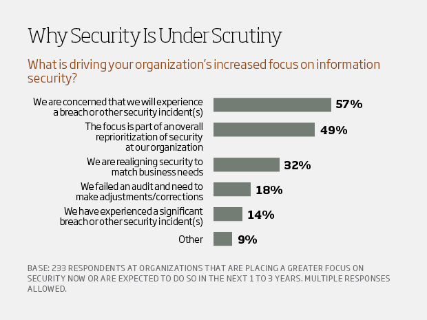 Why security is under scrutiny - csuite charts3