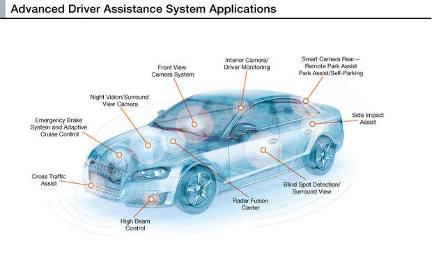 adas self-driving autonomous cars
