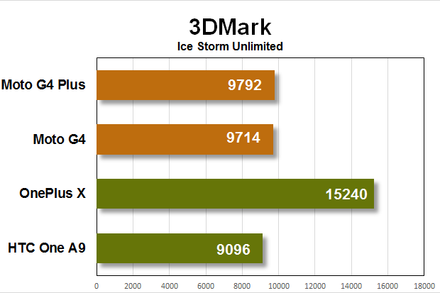 moto g4 benchmarks 3dmark