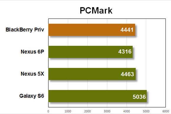 bb priv benchmarks pcmark