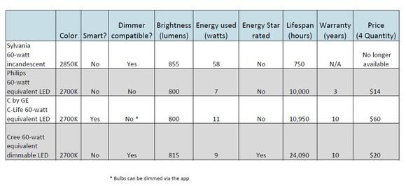 LED bulb chart