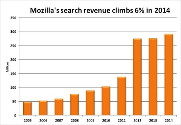 Mozillas search revenue clicmbs