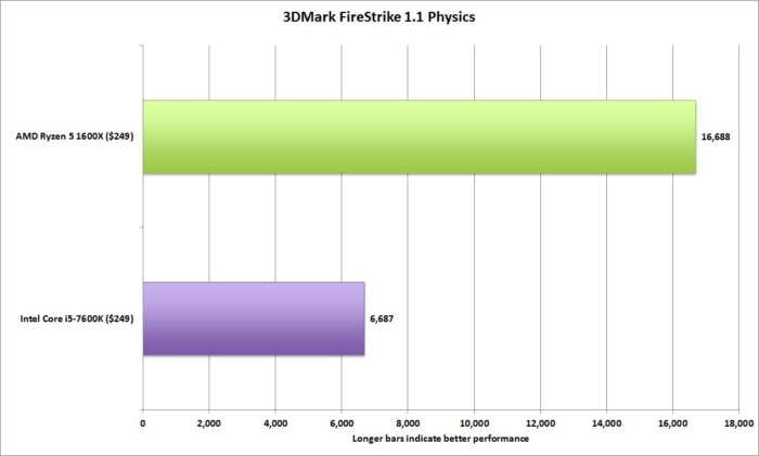 ryzen 5 3dmark firestrike physics