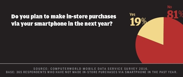 Computerworld mobile data survey 2016 - plan in-store mobile purchase