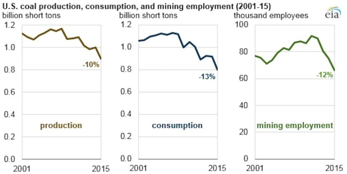 Coal production