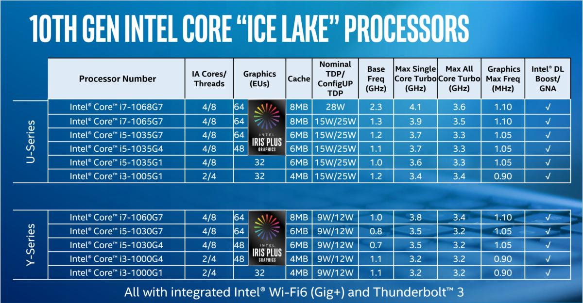 intel ice lake speeds and feeds no watermark