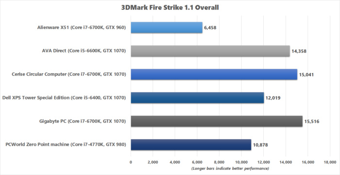 gigabyte pc 3dmark fire strike benchmark chart