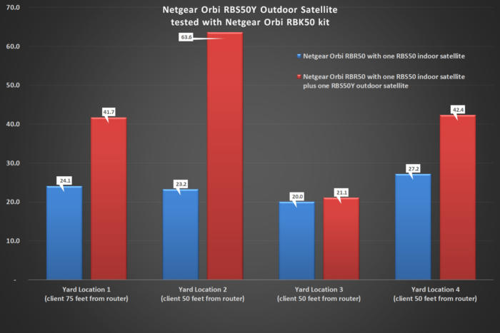 Netgear Orbi Outdoor benchmarks